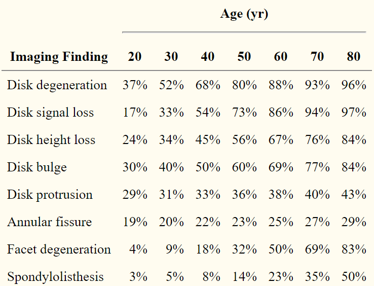 Figure 1. Age-specific prevalence estimates of degenerative spine imaging findings in asymptomatic patients